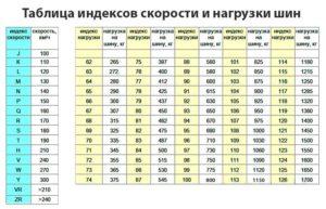 Индекс нагрузки шин, индекс скорости