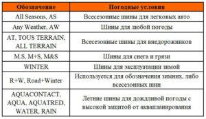 маркировка шин - условия эксплуатиции